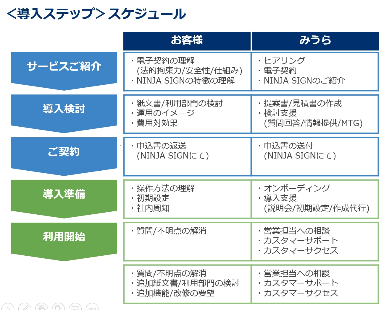 株式会社みうら<NINJA SIGN導入ステップスケジュール>